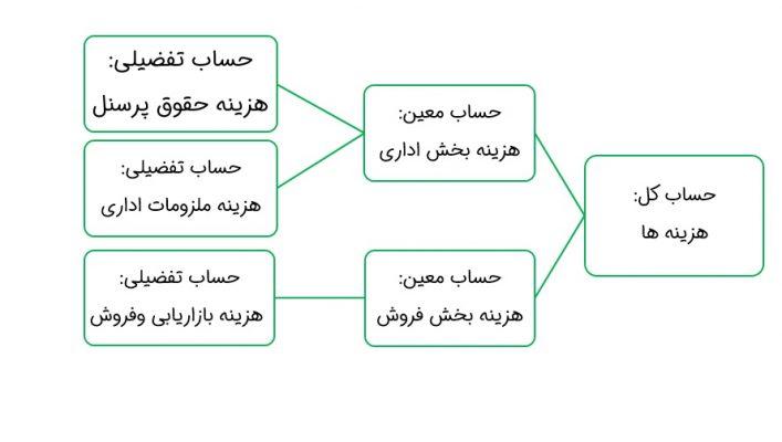 گروه بندی حسابها در هلو مثال 2